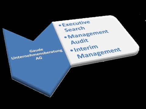 Executive Search, Gaude Unternehmensberatung